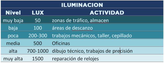 Cuadro en que se definen diferentes niveles de iluminación medidos en LUXES con situaciones corrientes de la vida como: 50 LUX almacen; 100 LUX zonas de descanso; 300 LUX trabajos, talleres; 500 LUX oficinas; 1000 LUX trabajo de precisión dibujo técnico; 1500 LUX reparacion de relojes