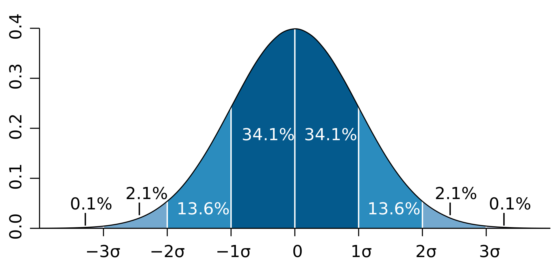 06 - distribución normal