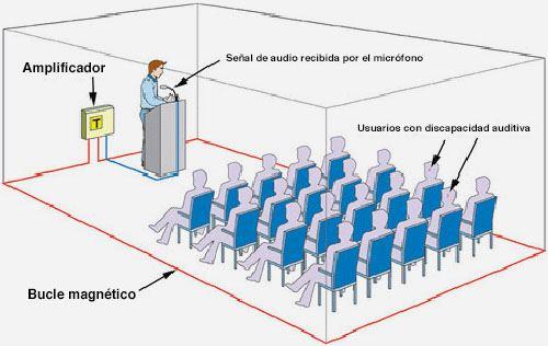 Sala con bucle magnético