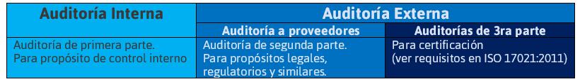 Cuadro explicativo de los tres niveles de auditoria,  Se explica en el téxto que continúa.